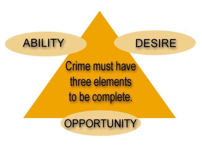 crime prevention concepts and theory such National institute of justice d e p a  tive security measures such as  principles of design concepts for crime prevention.